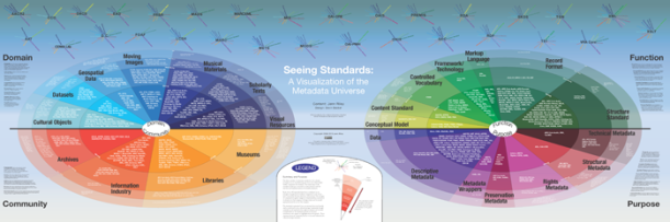 Seeing Standards: A Visualization of the Metadata Universe